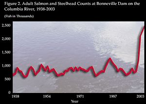 adult salmon and steelhead counts at BPA on the Columbia River, 1938-2003