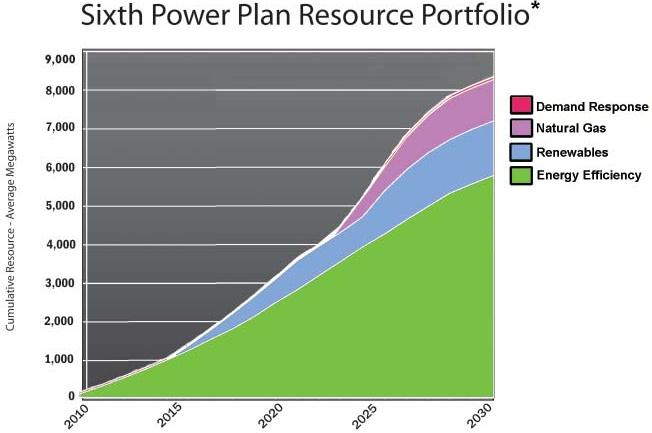 resource portfolio graph