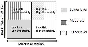 risk-uncertainty matrix